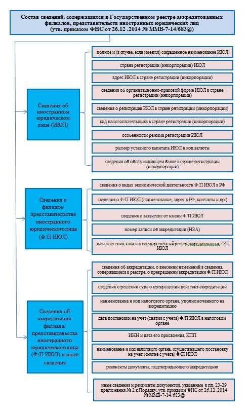 Реестр филиалов и представительств иностранных организаций
